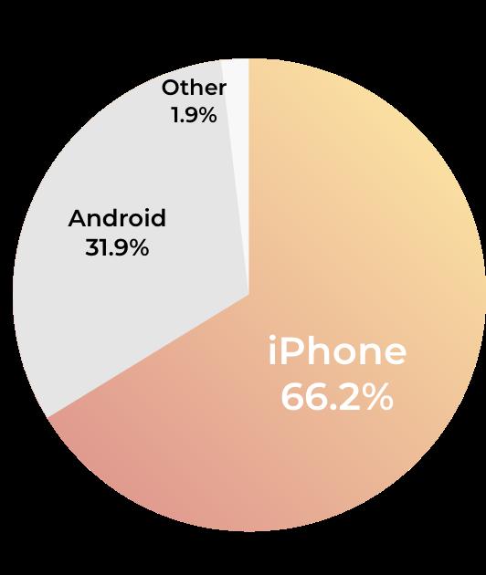 日本でのiPhone販売シェア