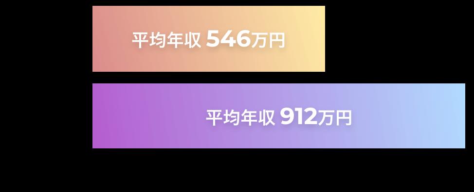 世界のスマートフォン及びフィーチャーフォンの出荷台数推移