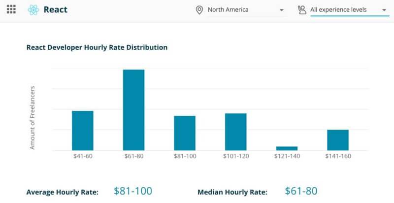 Reactフリーランス案件の海外での単価や年収(年間売上)
