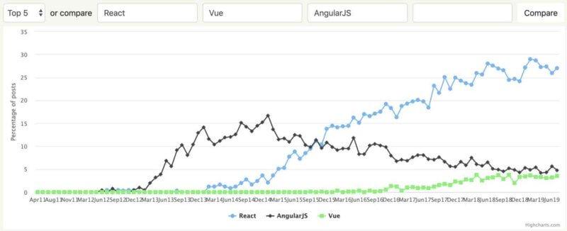 React(JavaScript)フリーランス案件の単価・年収や需要の高い求人・仕事内容